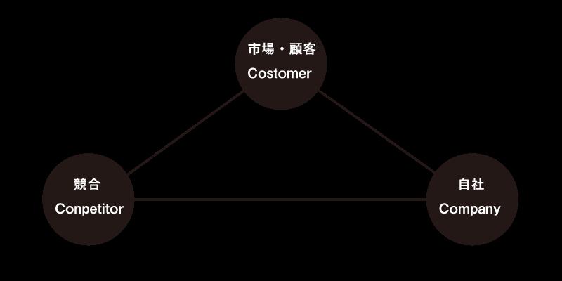 3C分析 関係図